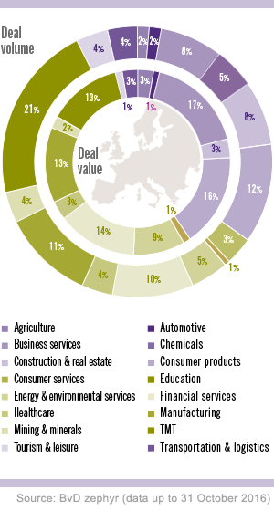 MA deal volume and deal value by sector globally