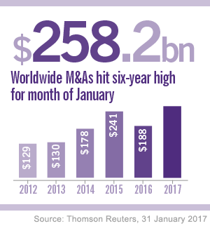 MA deals six year high and cross boarder activity set to increase