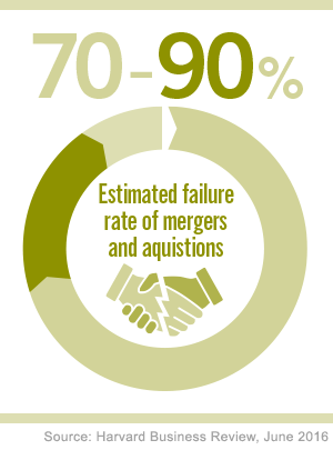 Percentage failure rates of mergers and acquisitions